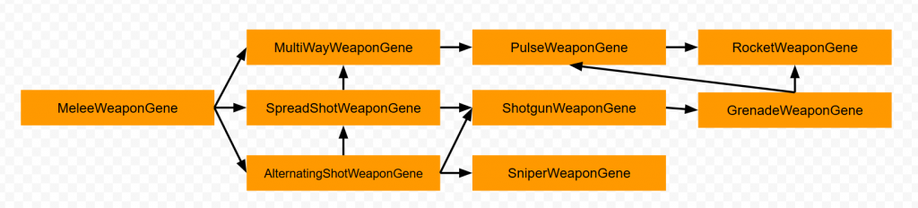 The transition graph showing which weapon genes can spawn which.